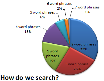 Search Keywords Length