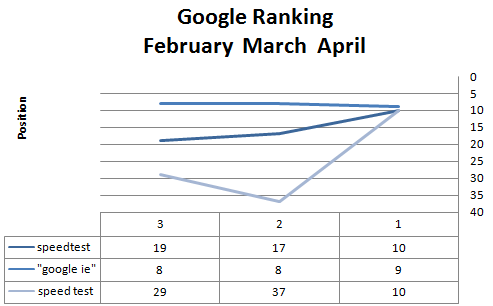 Google Webmaster Tools - Visual Ranking Reporting