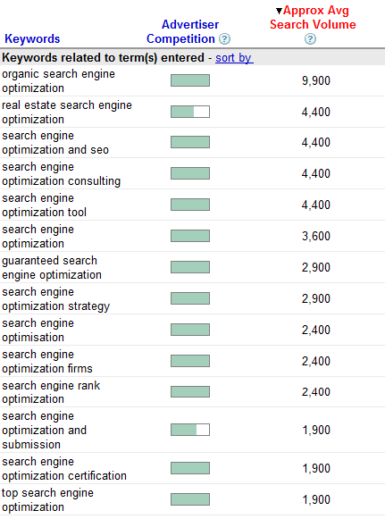 Search Engine Optimization Keywords from Google